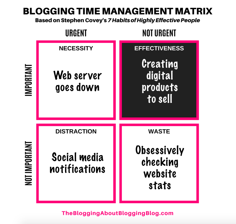 Example of using Stephen Covey's Time Management Matrix for Blogging